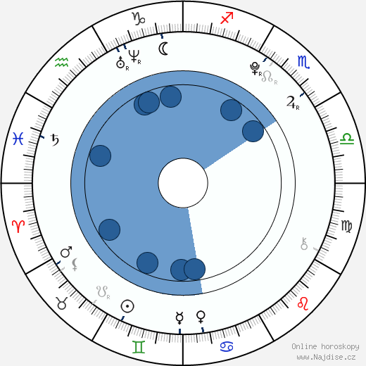 Ethan Dampf wikipedie, horoscope, astrology, instagram