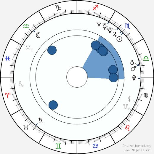 Ethan Hawke wikipedie, horoscope, astrology, instagram