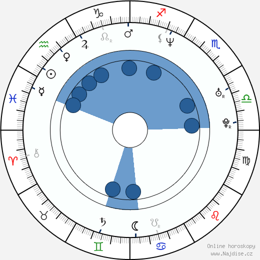 Ethan Stiefel wikipedie, horoscope, astrology, instagram