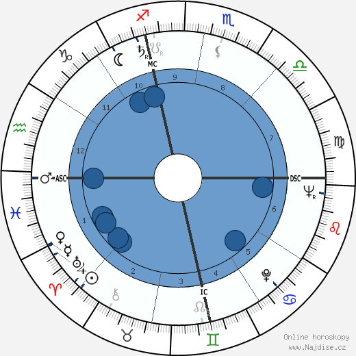 Ethel Kennedy wikipedie, horoscope, astrology, instagram