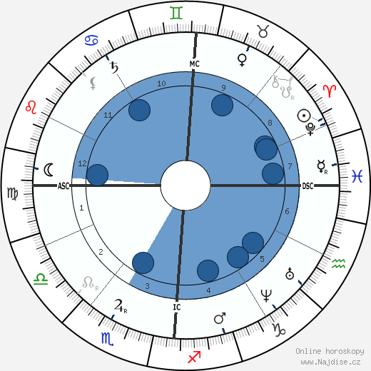 Etienne Carjat wikipedie, horoscope, astrology, instagram
