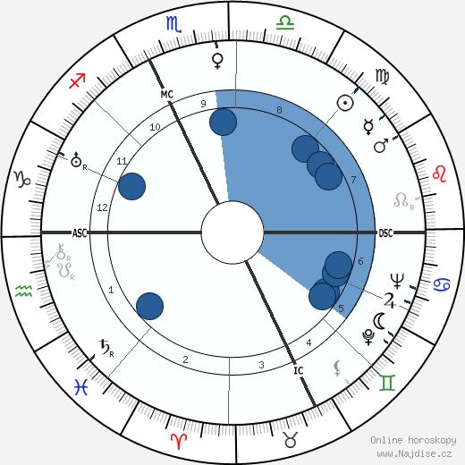 Etienne Fajon wikipedie, horoscope, astrology, instagram