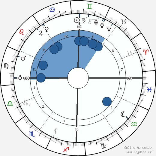 Etienne Gilson wikipedie, horoscope, astrology, instagram