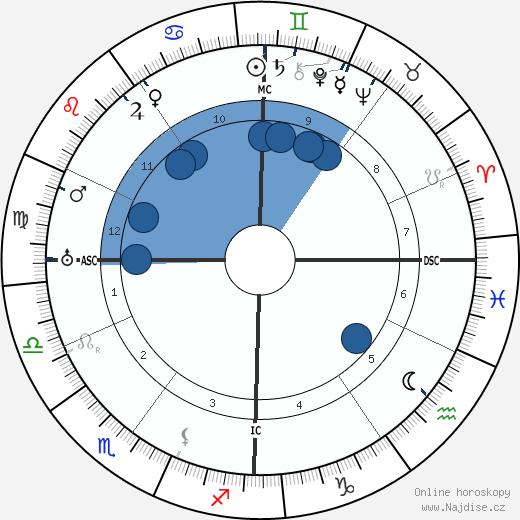 Etienne Gilson wikipedie, horoscope, astrology, instagram