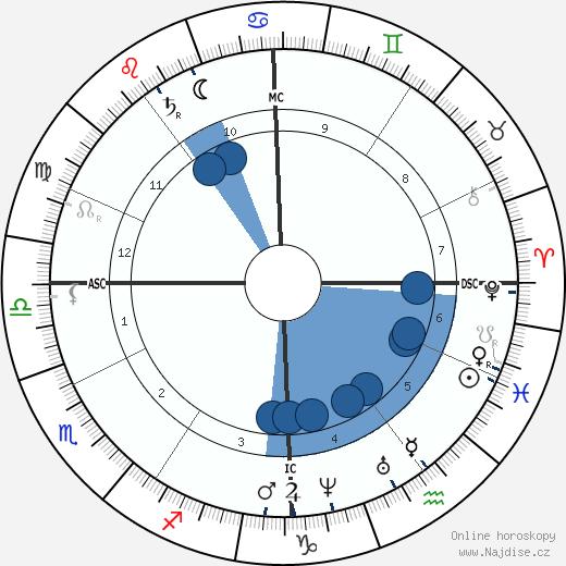 Étienne-Jules Marey wikipedie, horoscope, astrology, instagram