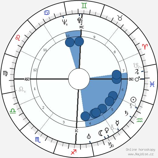 Etienne Wolff wikipedie, horoscope, astrology, instagram