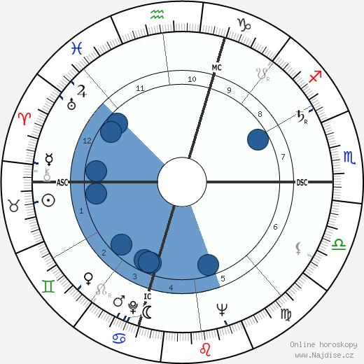 Ettore Manni wikipedie, horoscope, astrology, instagram