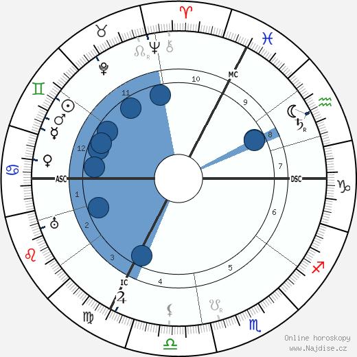Eugen Fischer wikipedie, horoscope, astrology, instagram