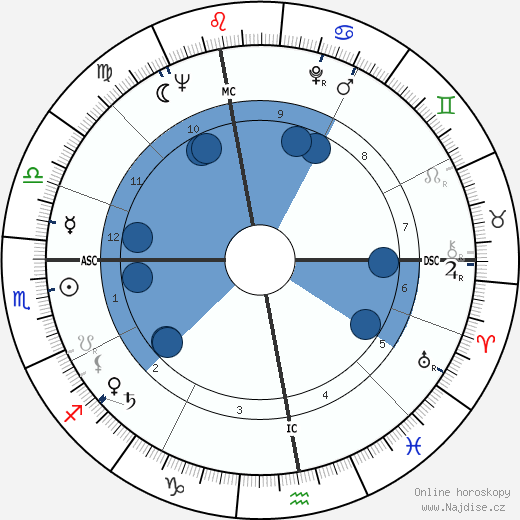 Eugen Jonáš wikipedie, horoscope, astrology, instagram