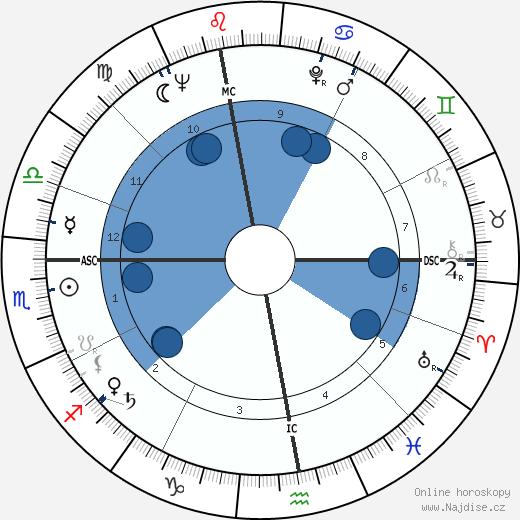 Eugen Jonáš wikipedie, horoscope, astrology, instagram