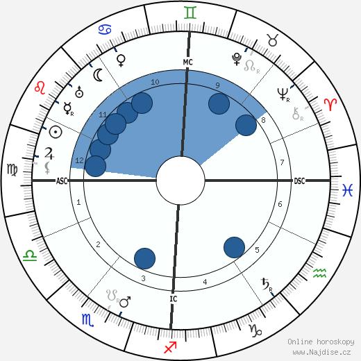 Eugen Schmalenbach wikipedie, horoscope, astrology, instagram