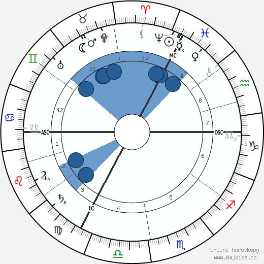 Eugen von Kampf wikipedie, horoscope, astrology, instagram