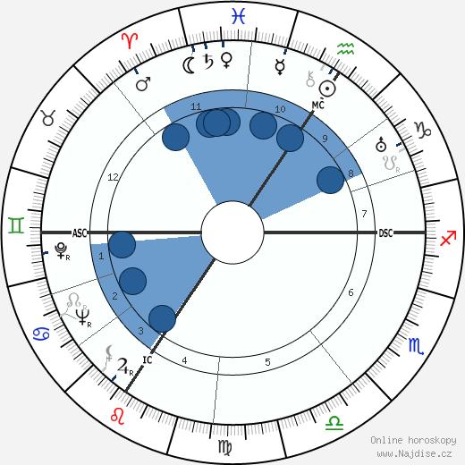 Eugen Weidmann wikipedie, horoscope, astrology, instagram