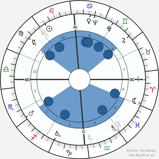 Eugène Baboulène wikipedie, horoscope, astrology, instagram