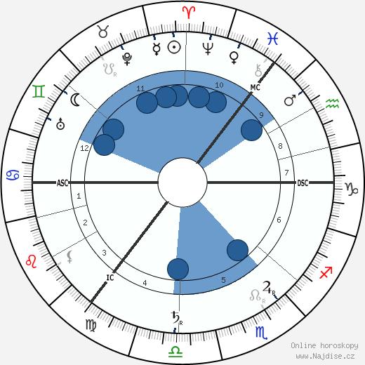 Eugene d'Albert wikipedie, horoscope, astrology, instagram
