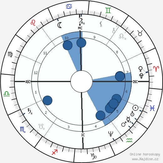 Eugène Delaplanche wikipedie, horoscope, astrology, instagram