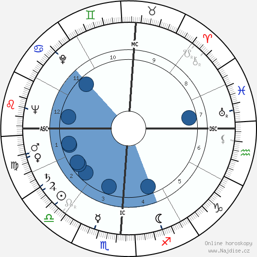 Eugene L. Hudson wikipedie, horoscope, astrology, instagram