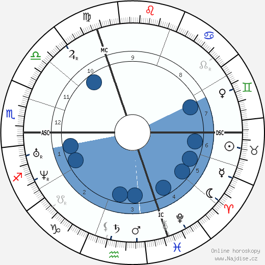Eugène Labiche wikipedie, horoscope, astrology, instagram