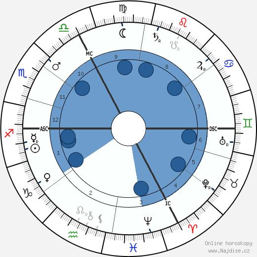 Eugène-Louis Doyen wikipedie, horoscope, astrology, instagram