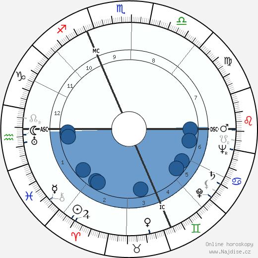 Eugene McCarthy wikipedie, horoscope, astrology, instagram