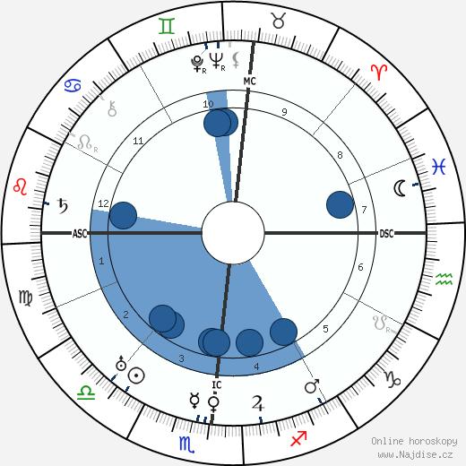 Eugene O'Neill wikipedie, horoscope, astrology, instagram