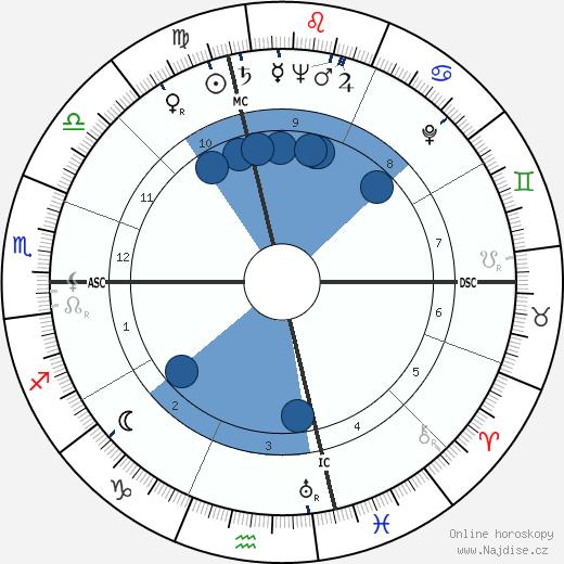 Eugene Patrick Kennedy wikipedie, horoscope, astrology, instagram