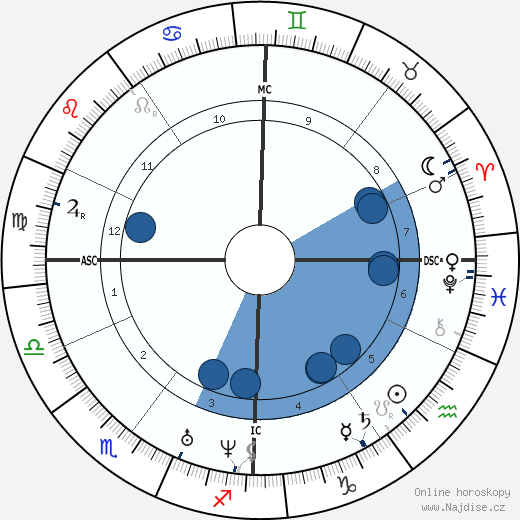 Eugène Viollet-le-Duc wikipedie, horoscope, astrology, instagram