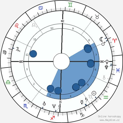 Eugène Viollet-le-Duc wikipedie, horoscope, astrology, instagram