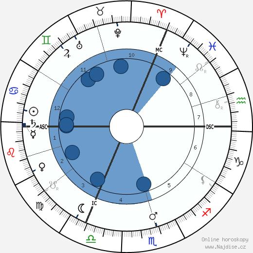 Eugene Ysaye wikipedie, horoscope, astrology, instagram