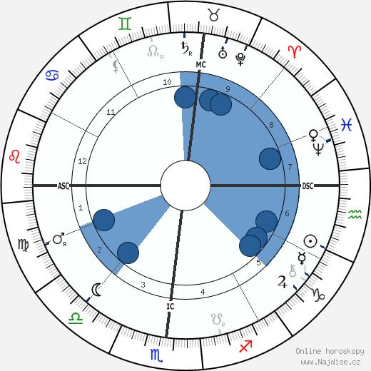 Eusapia Paladino wikipedie, horoscope, astrology, instagram