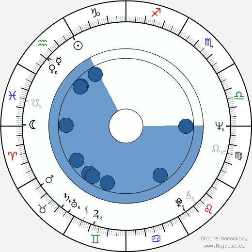 Eusébio wikipedie, horoscope, astrology, instagram