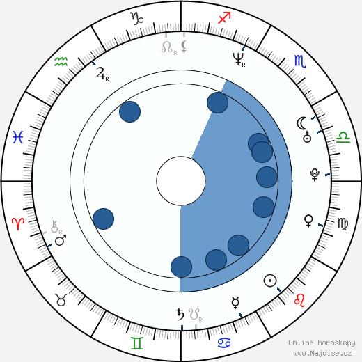 Eva Amaral wikipedie, horoscope, astrology, instagram