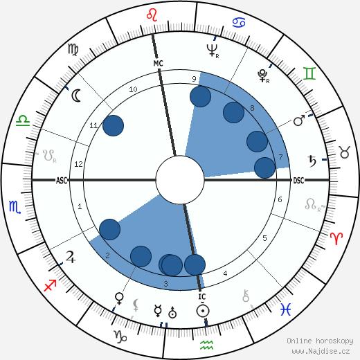Eva Braun wikipedie, horoscope, astrology, instagram