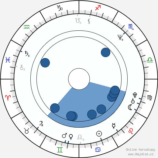 Eva Brettschneiderová-Machourková wikipedie, horoscope, astrology, instagram