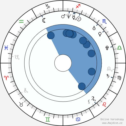 Eva Briegel wikipedie, horoscope, astrology, instagram