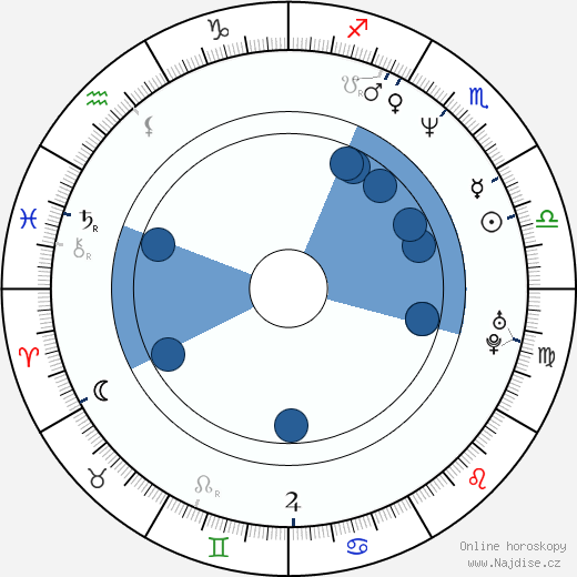 Eva Čížkovská wikipedie, horoscope, astrology, instagram