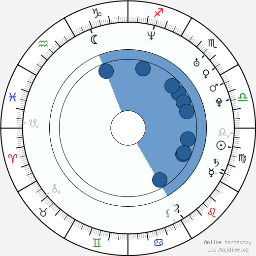 Eva Decastelo wikipedie, horoscope, astrology, instagram