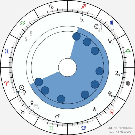 Eva Florianová wikipedie, horoscope, astrology, instagram