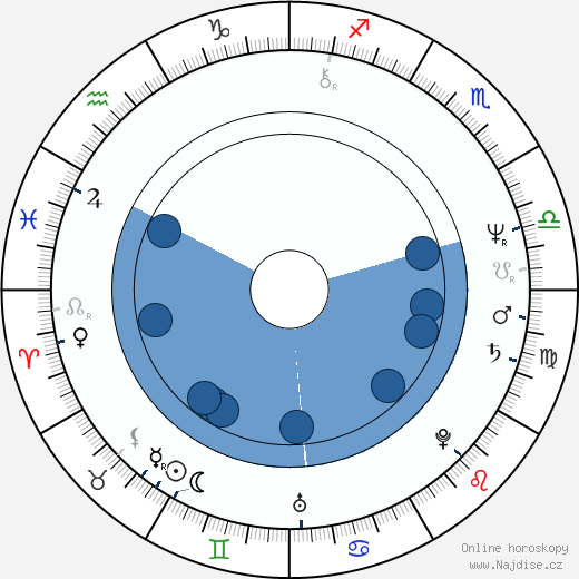 Eva Gorčicová wikipedie, horoscope, astrology, instagram