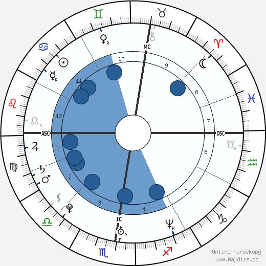 Eva Green wikipedie, horoscope, astrology, instagram