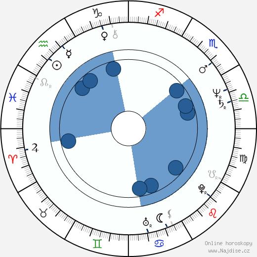 Eva Jakoubková wikipedie, horoscope, astrology, instagram
