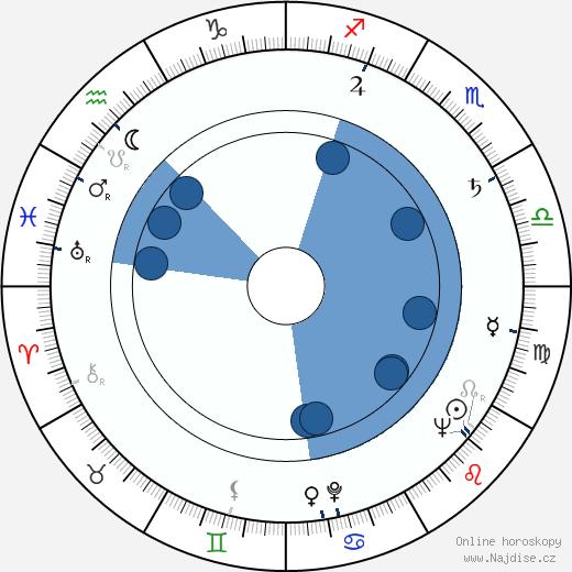 Eva Klenová wikipedie, horoscope, astrology, instagram