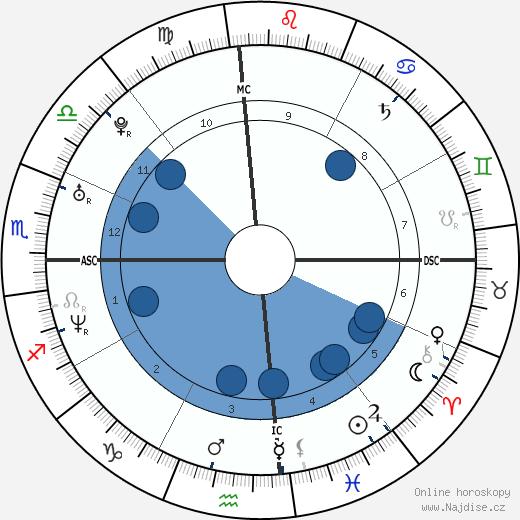 Eva Longoria wikipedie, horoscope, astrology, instagram