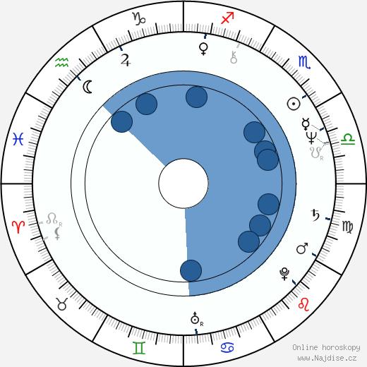 Eva Máziková wikipedie, horoscope, astrology, instagram