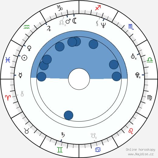 Eva Nosálková-Leinweberová wikipedie, horoscope, astrology, instagram