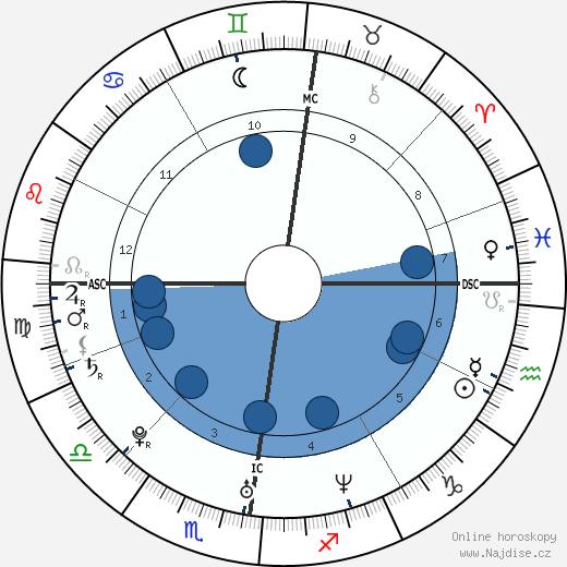 Eva Padberg wikipedie, horoscope, astrology, instagram