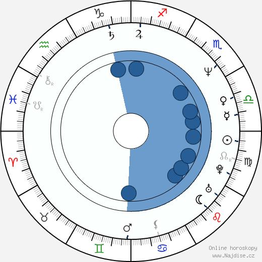 Eva Pavlíková wikipedie, horoscope, astrology, instagram