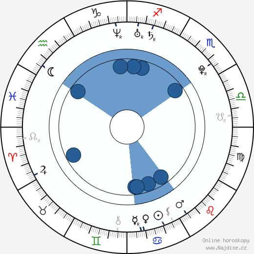 Eva Rivas wikipedie, horoscope, astrology, instagram