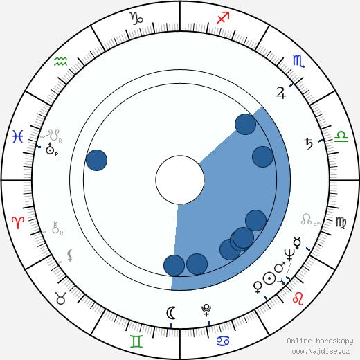 Eva Šenková wikipedie, horoscope, astrology, instagram