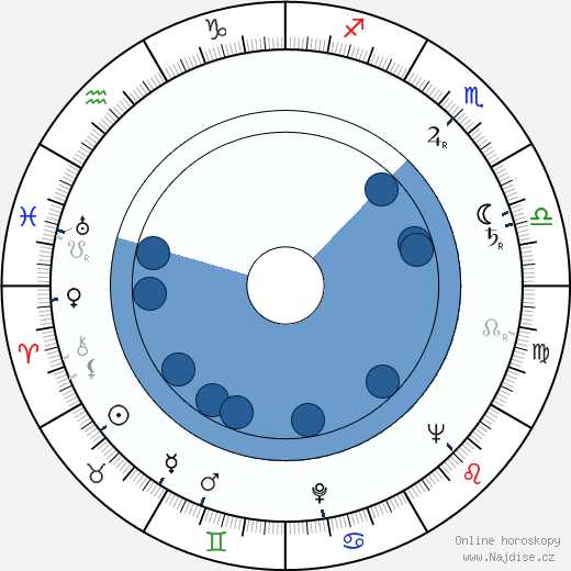 Eva Trunečková wikipedie, horoscope, astrology, instagram